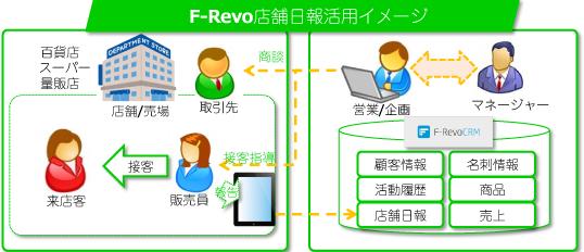 F-Revo店舗日報活用イメージ