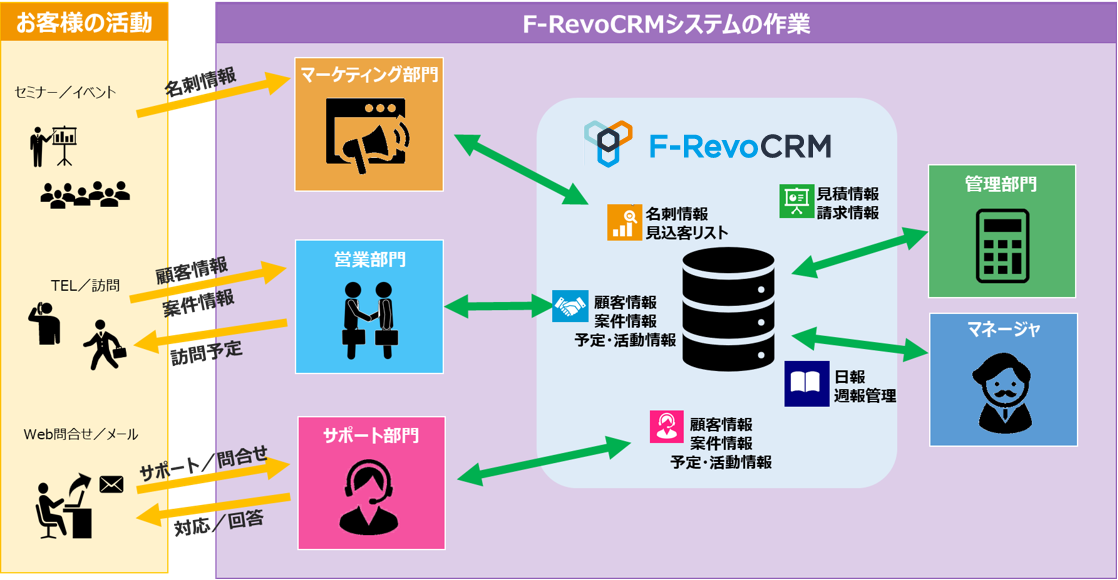 F-RevoCRM利用イメージ